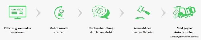 Carsale24 Service