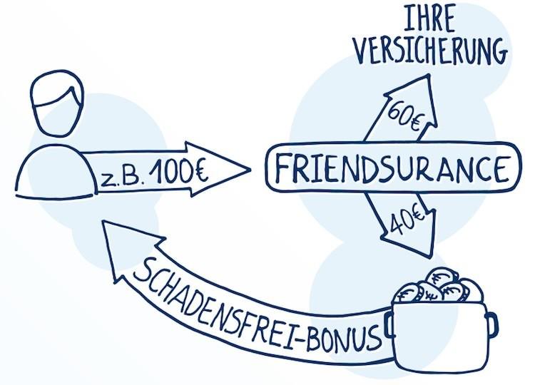 Friendsurance Bonus