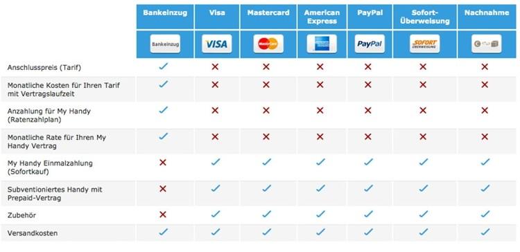 o2 Zahlungsmethoden